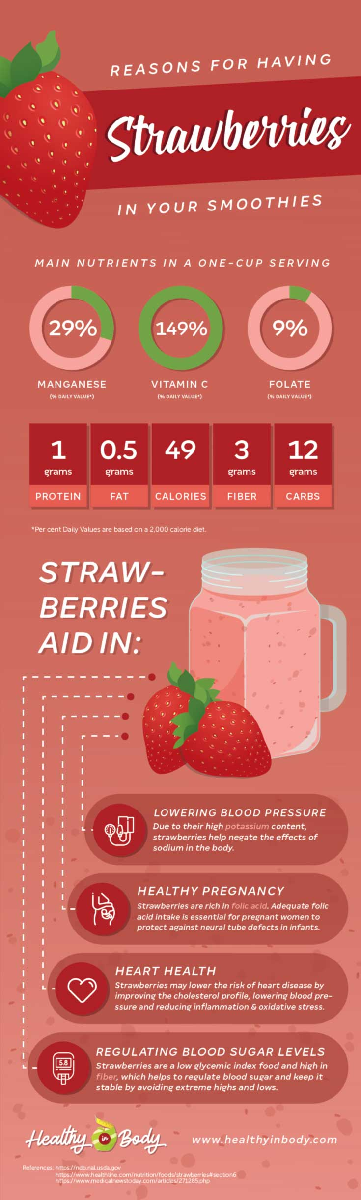 An info-graphic presenting the nutrient content and health benefits of strawberries and an illustration of a couple of strawberries next to a glass of strawberry smoothie