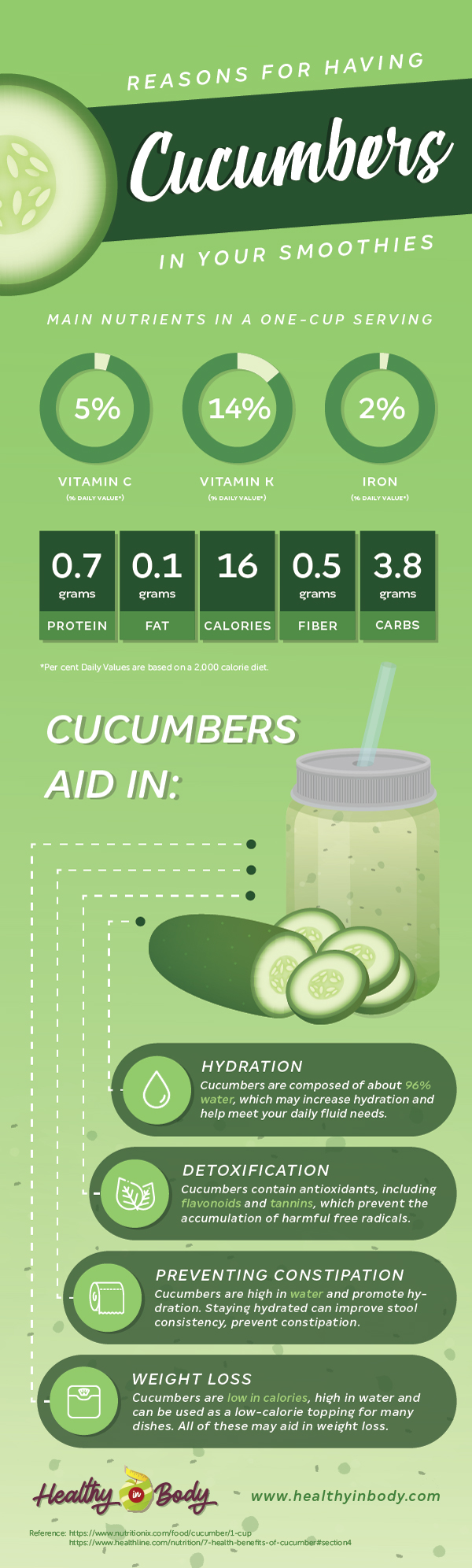 Inforgraphics about the nutrition facts and health benefits of cucumbers