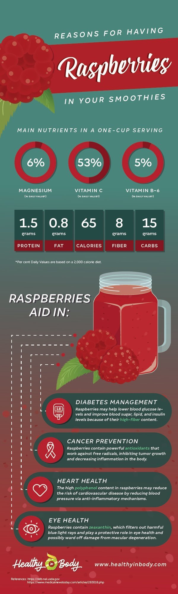 An info-graphic presenting the nutrient content and health benefits of raspberries and an illustration of a couple of raspberries next to a glass of raspberry smoothie